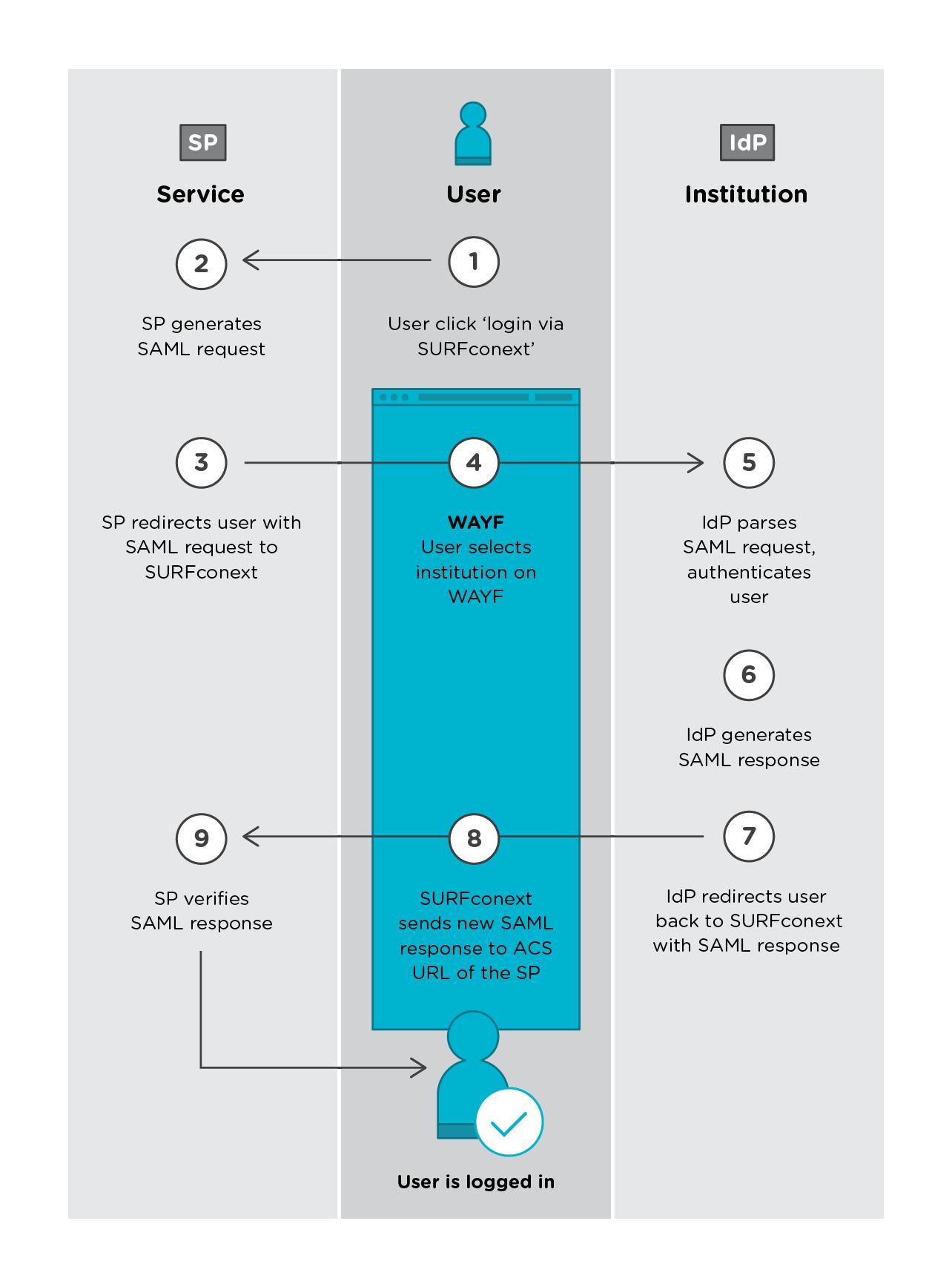 SAML Basics - SURFconext - Get Conexted - Collaboration