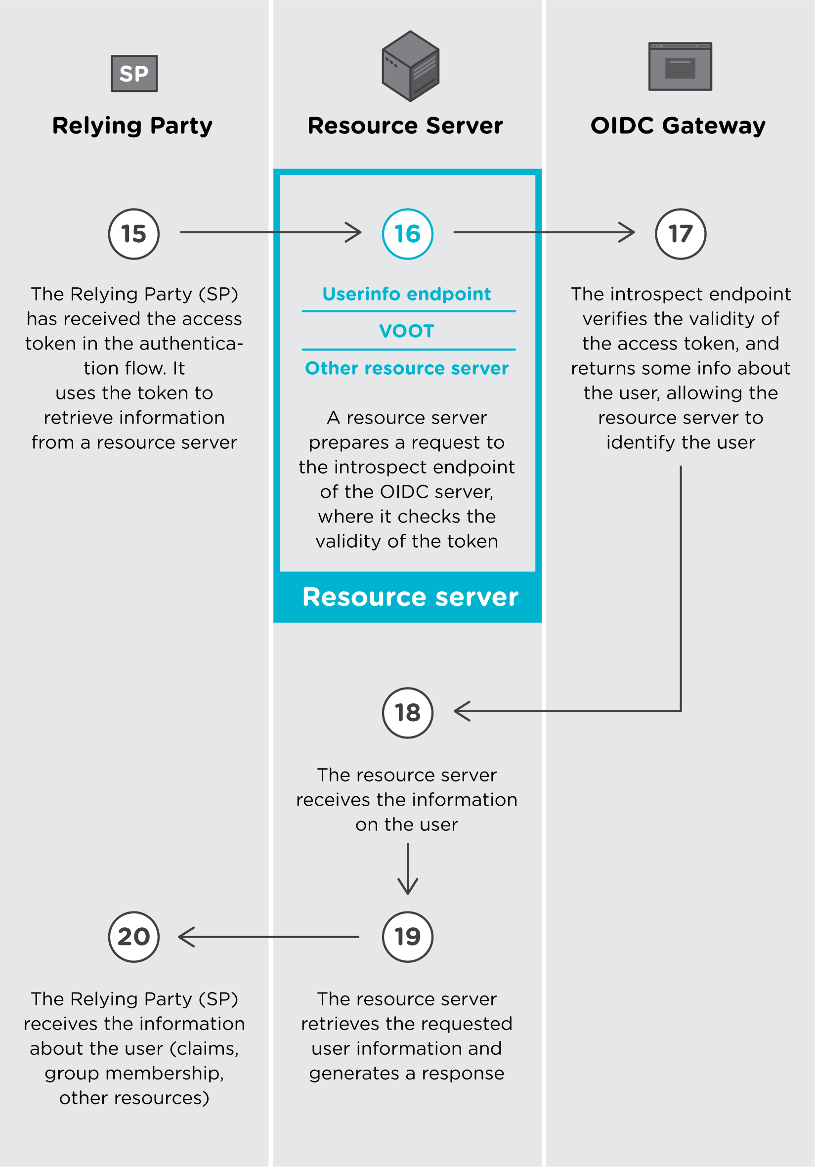 OpenID Connect authentication flow - SURFconext - Get