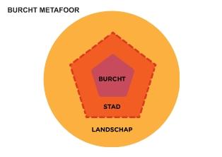 Ontwerp je eigen leeromgeving-architectuur - Technisch